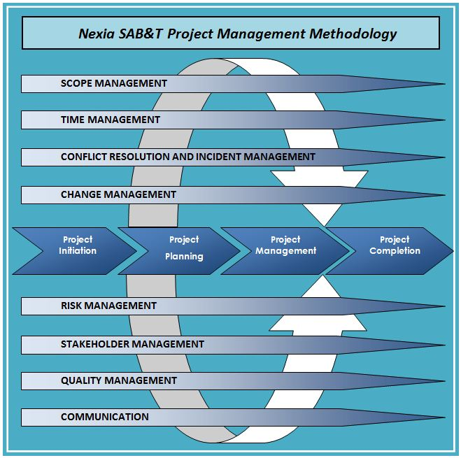 Project_Management_Methodology