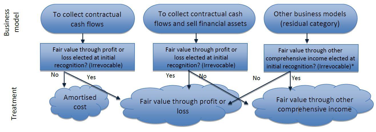 three_business_models
