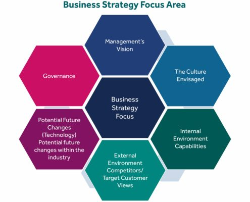 Business Strategy Focus Areas 1