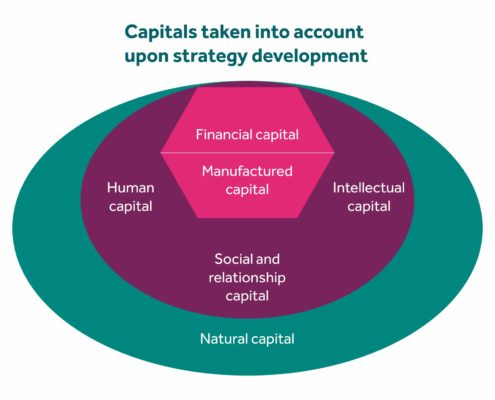 Capitals taken into account