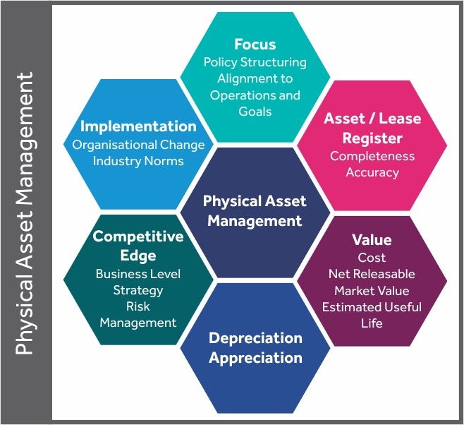 Physical Asset Management 2