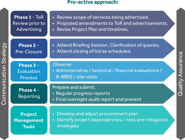 Pro active approach