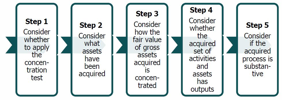 5 steps in determining whether an acquisition is a business combination