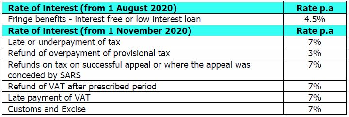 SARS Interest Rate