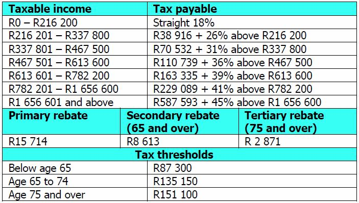 Tax Table and Rebates 2021 2022