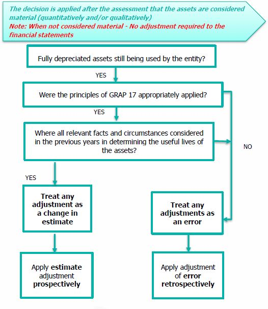 Assessment that the assets are considered material