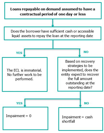 Loans Repayable on Demand assumed to have a contractual period of one day or less